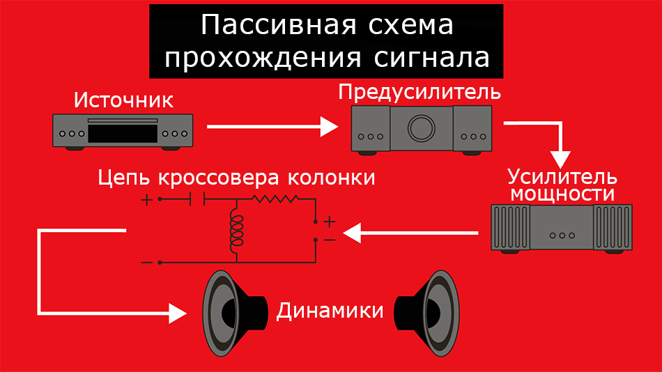 Активные и пассивные акустические системы